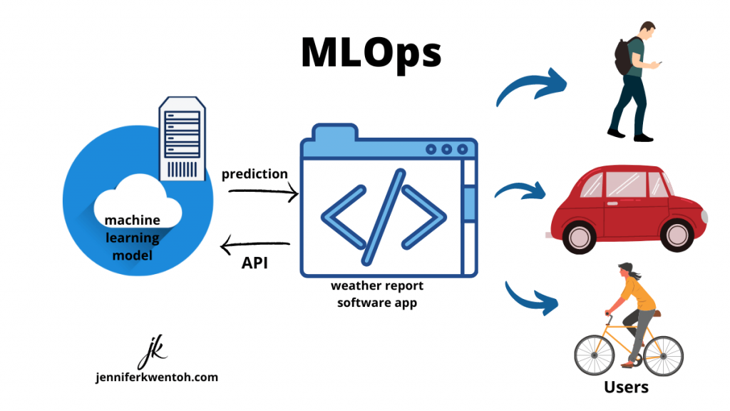 introduction to mlops_ml in production